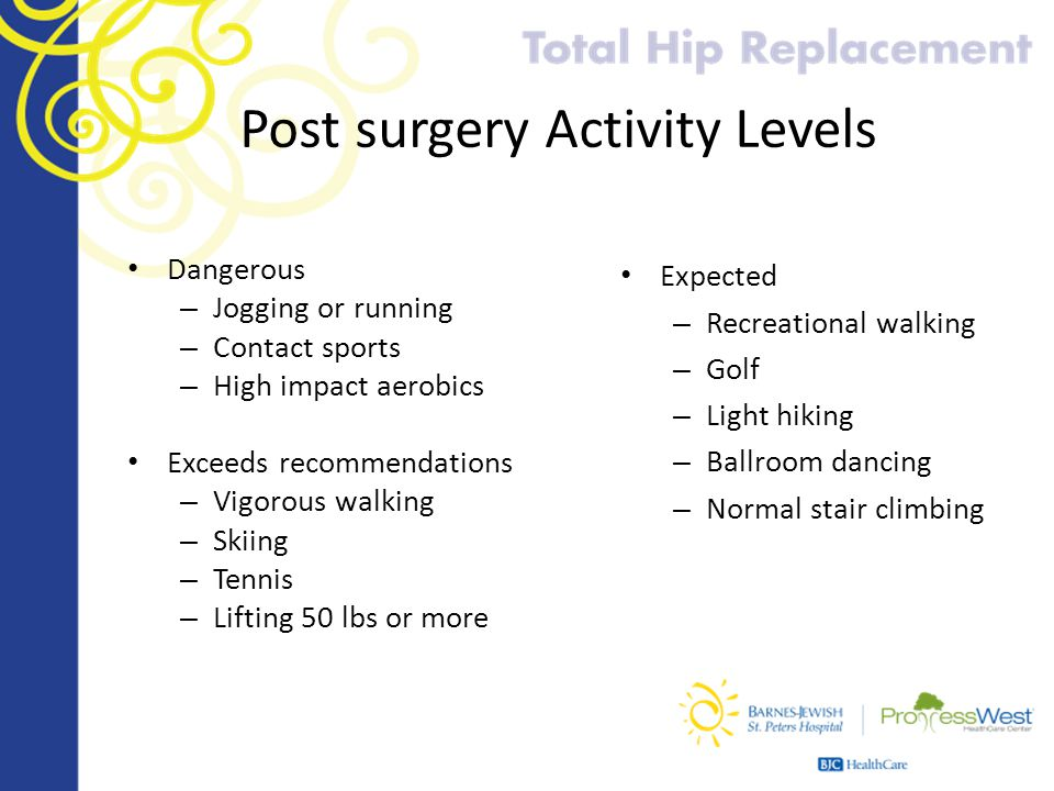 Post surgery Activity Levels Dangerous – Jogging or running – Contact sports – High impact aerobics Exceeds recommendations – Vigorous walking – Skiin