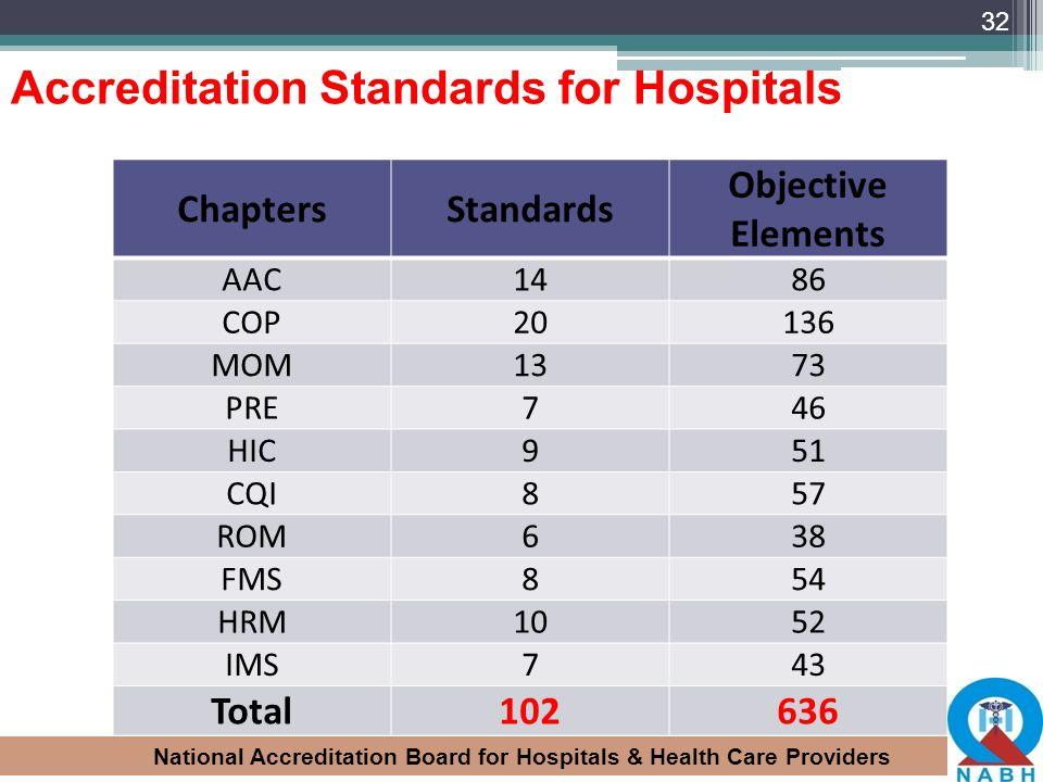 National Accreditation Board for Hospitals & Health Care Providers 32 Accreditation Standards for Hospitals ChaptersStandards Objective Elements AAC14