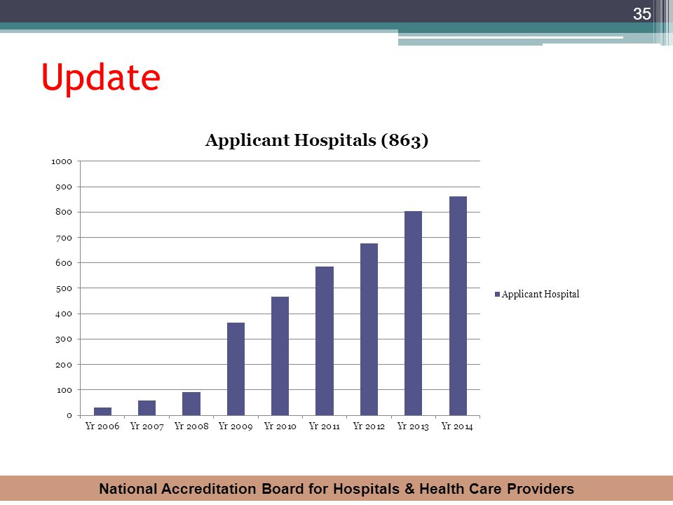 National Accreditation Board for Hospitals & Health Care Providers 35 Update
