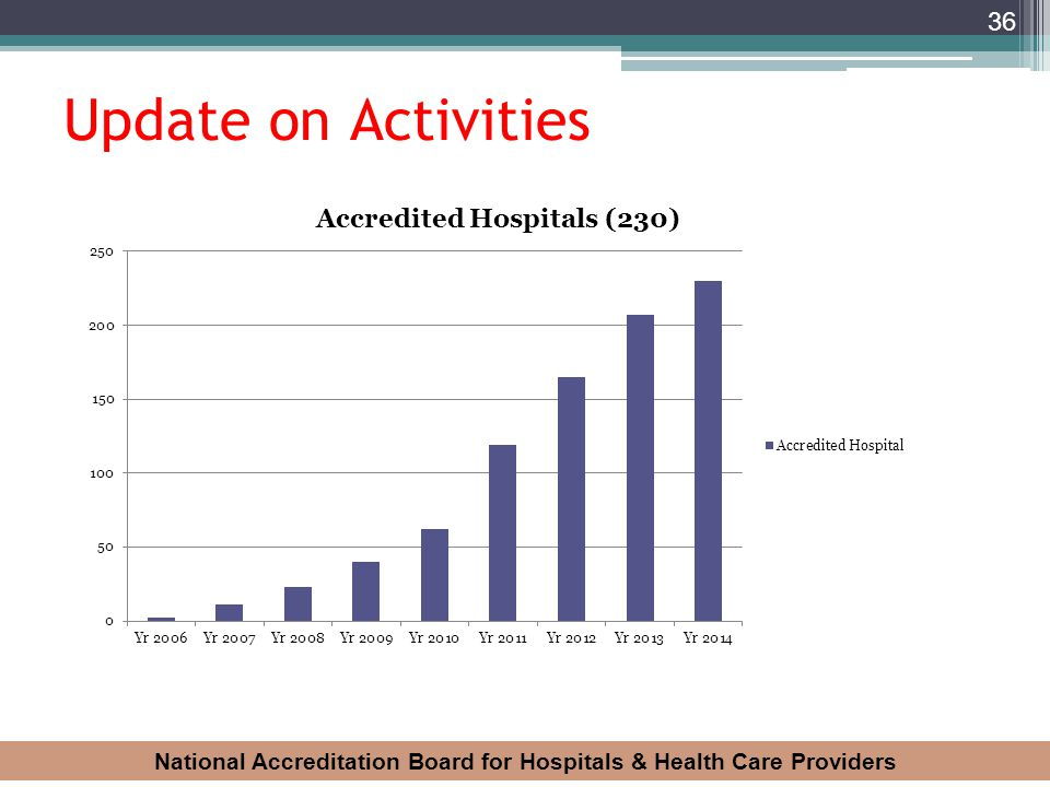 National Accreditation Board for Hospitals & Health Care Providers 36 Update on Activities