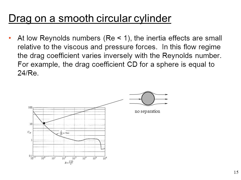 15 no separation Drag on a smooth circular cylinder At low Reynolds numbers (Re < 1), the inertia effects are small relative to the viscous and pressu