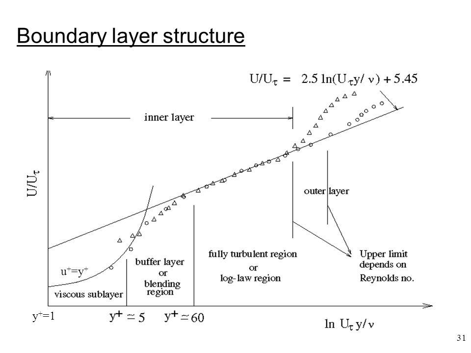 31 Boundary layer structure y + =1 u + =y +