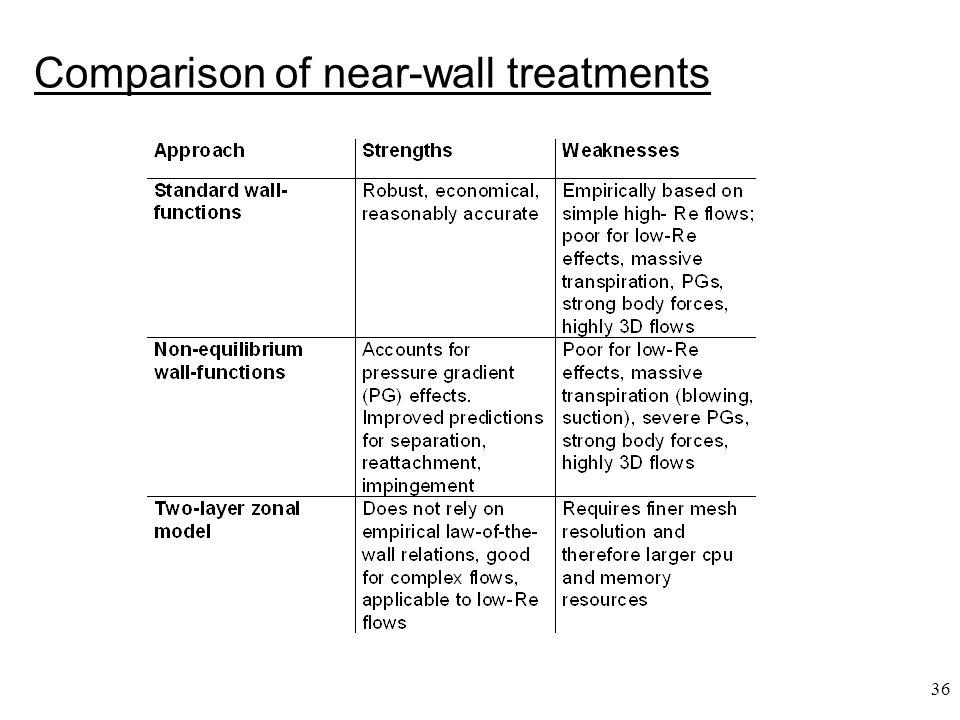 36 Comparison of near-wall treatments