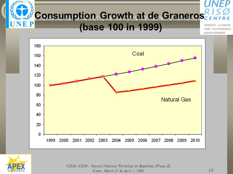 CD for CDM - Second National Workshop on Baselines (Phase II) Cairo, March 31 & April 1, 2004 10 Consumption Growth at de Graneros (base 100 in 1999)