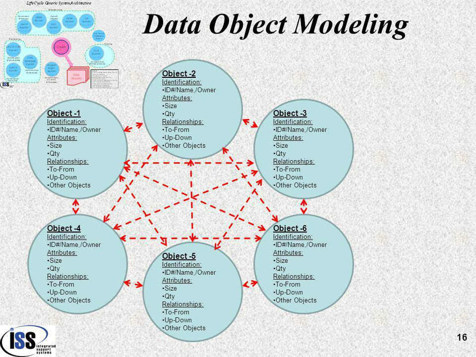 Data Object Modeling Object -2 Identification: ID#/Name,/Owner Attributes: Size Qty Relationships: To-From Up-Down Other Objects Object -1 Identification: ID#/Name,/Owner Attributes: Size Qty Relationships: To-From Up-Down Other Objects Object -4 Identification: ID#/Name,/Owner Attributes: Size Qty Relationships: To-From Up-Down Other Objects Object -3 Identification: ID#/Name,/Owner Attributes: Size Qty Relationships: To-From Up-Down Other Objects Object -6 Identification: ID#/Name,/Owner Attributes: Size Qty Relationships: To-From Up-Down Other Objects Object -5 Identification: ID#/Name,/Owner Attributes: Size Qty Relationships: To-From Up-Down Other Objects 16