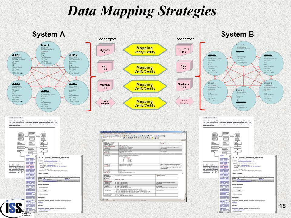 Data Mapping Strategies System ASystem B Mapping Verify/Certify Mapping Verify/Certify Mapping Verify/Certify Mapping Verify/Certify 18