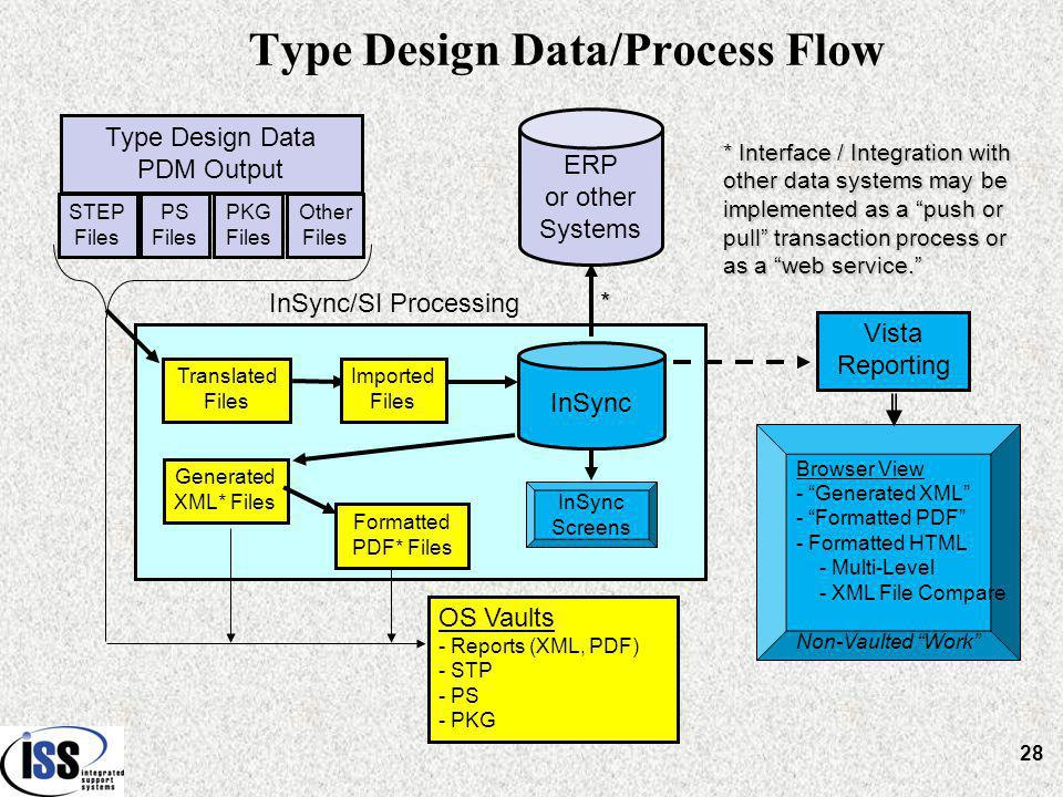 Type Design Data/Process Flow Type Design Data PDM Output STEP Files OS Vaults - Reports (XML, PDF) - STP - PS - PKG Vista Reporting PKG Files PS Files Other Files Translated Files Generated XML* Files Imported Files Formatted PDF* Files InSync InSync/SI Processing InSync Screens Browser View - Generated XML - Formatted PDF - Formatted HTML - Multi-Level - XML File Compare Non-Vaulted Work ERP or other Systems * Interface / Integration with other data systems may be implemented as a push or pull transaction process or as a web service. * 28
