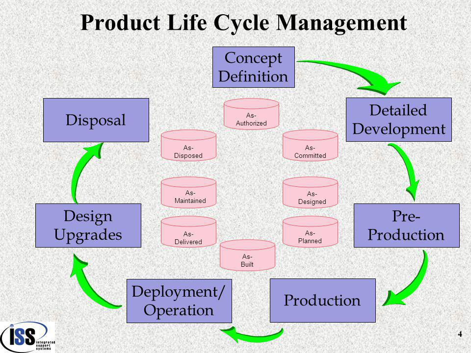 25 As-Authorized (_________) As-Designed (_________) As-Planned (_________) As-Built (_________) Product's Life Cycle Management (Basic Confirmation Process) As-Committed (_________) Installation Plan (IP) (Planning for final assembly) In Work Completed Approved Inspected Delivered Make Parts – Fabrication/Assembly (Planning for Fabrication/Assembly) In Work Completed Approved Inspected Stocked to Inventory Buy Parts - Purchase (Planning for Buy) Purchase Request Purchase Order Received Inspected Stocked to Inventory Engineering Design (Perform engineering design) In Work Completed Approved Released Commitment Scheduling (Commitment to schedule) In Work Completed Approved Released Authoring Engineering (Authorizing parts design) In Work Completed Approved Released DD 250 Reporting Audit Trail Was the installation right.