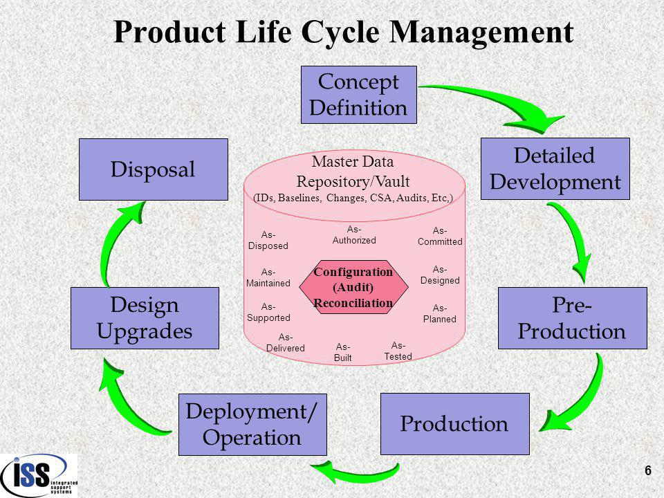 Concept Definition Detailed Development Pre- Production Deployment/ Operation Design Upgrades Disposal Master Data Repository/Vault (IDs, Baselines, Changes, CSA, Audits, Etc,) As- Authorized As- Committed As- Designed As- Built As- Planned As- Tested As- Disposed As- Supported As- Delivered As- Maintained Product Life Cycle Management 6 Configuration (Audit) Reconciliation