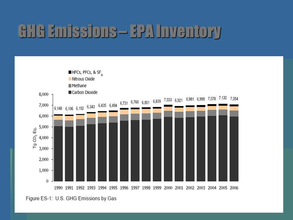 GHG Emissions – EPA Inventory Source: EPASource: EPASource: EPASource: EPA