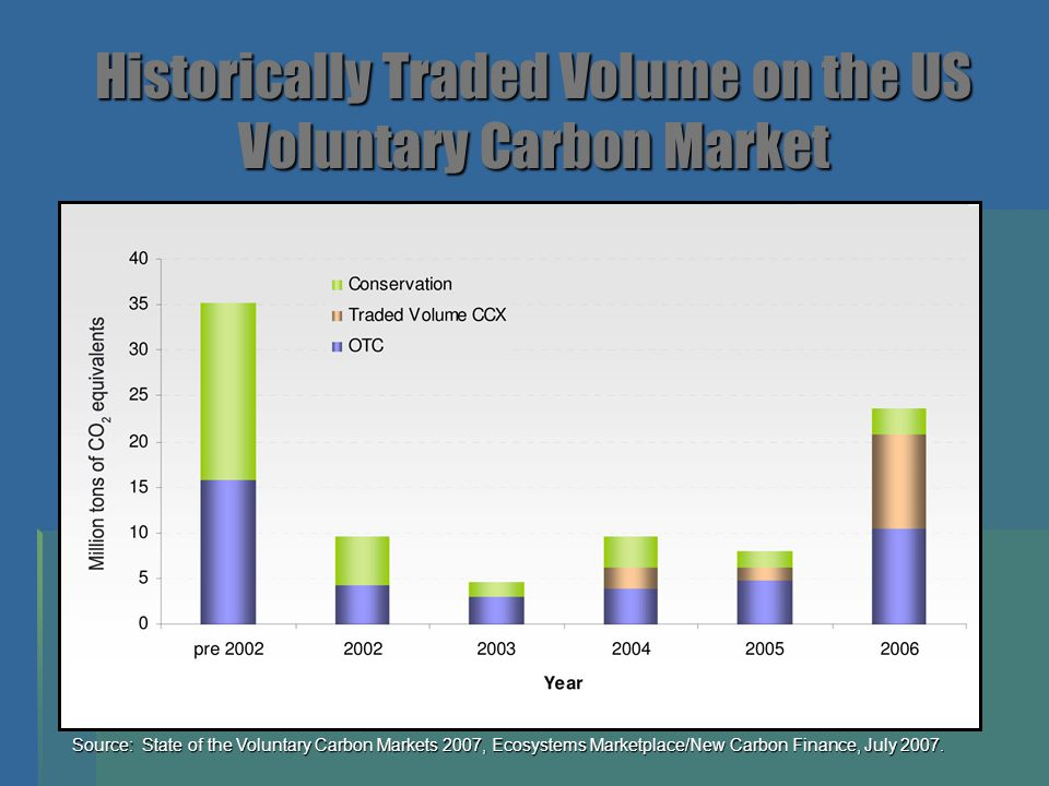  Increasing interest in voluntary Verified Emissions Reductions (VERs)  Verification protocols critical  Great diversity of projects and structures  Growing sophistication of both bids and offers  Project values dependent on buyer preferences:  Technology  Vintage  Location  Social side-benefits Source: State of the Voluntary Carbon Markets 2007, Ecosystems Marketplace/New Carbon Finance, July 2007.