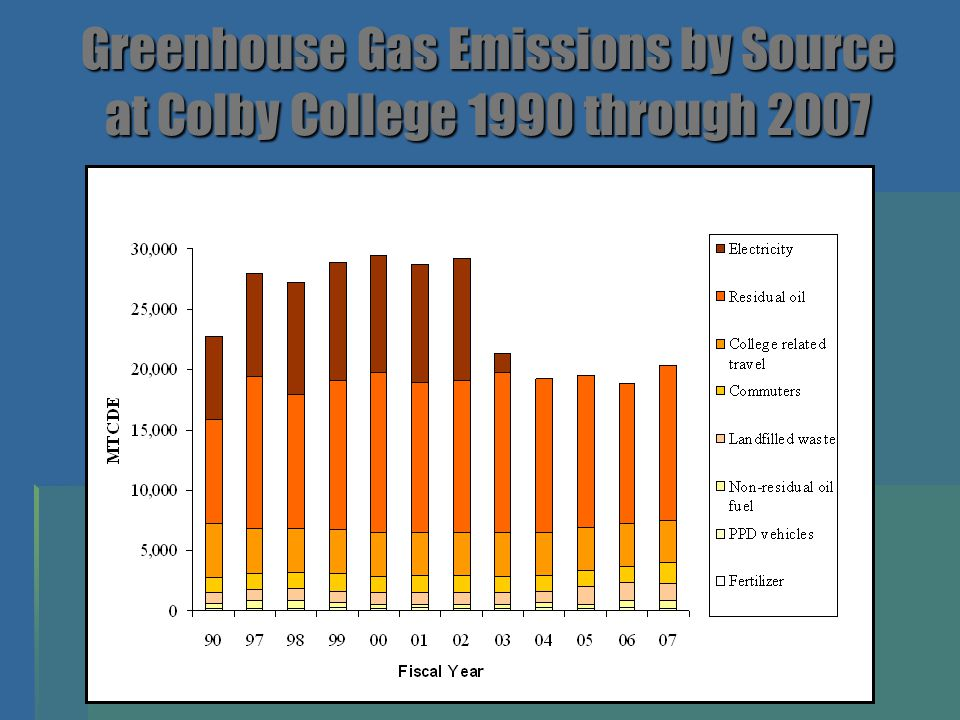 Greenhouse Gas Emissions by Source at Colby College 1990 through 2007