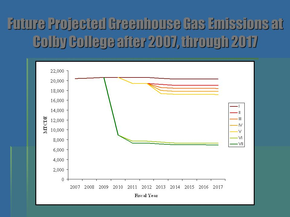 Future Projected Greenhouse Gas Emissions at Colby College after 2007, through 2017