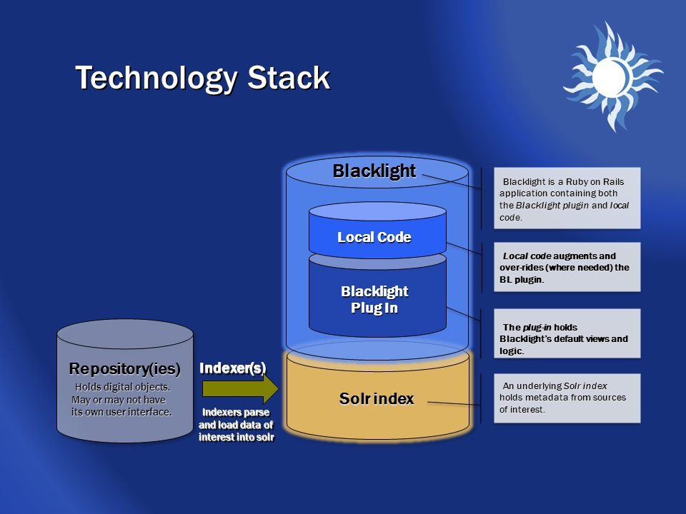 Technology Stack Blacklight Plug In Solr index Repository(ies)Indexer(s)Indexer(s) Local Code Blacklight is a Ruby on Rails application containing both the Blacklight plugin and local code.