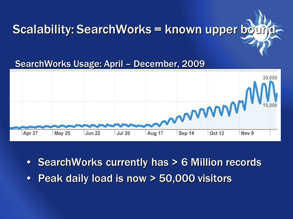 Scalability: SearchWorks = known upper bound SearchWorks currently has > 6 Million records Peak daily load is now > 50,000 visitors SearchWorks currently has > 6 Million records Peak daily load is now > 50,000 visitors SearchWorks Usage: April – December, 2009