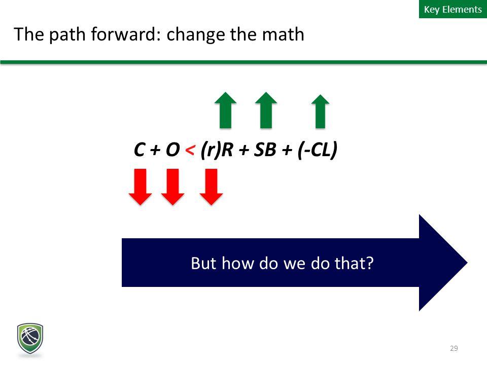 C + O < (r)R + SB + (-CL) But how do we do that? The path forward: change the math 29 Key Elements