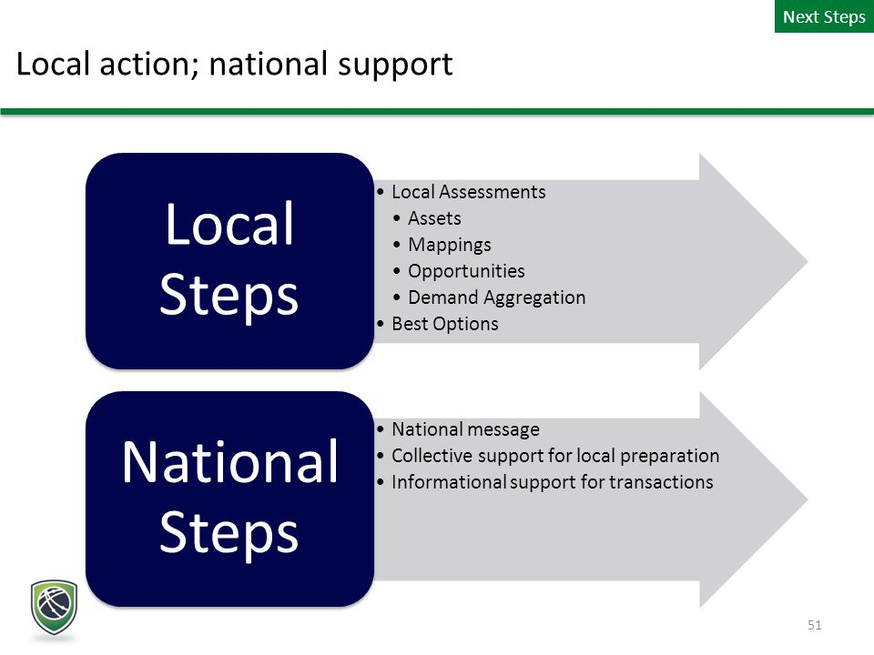 Local action; national support Next Steps 51 Local Assessments Assets Mappings Opportunities Demand Aggregation Best Options Local Steps National message Collective support for local preparation Informational support for transactions National Steps
