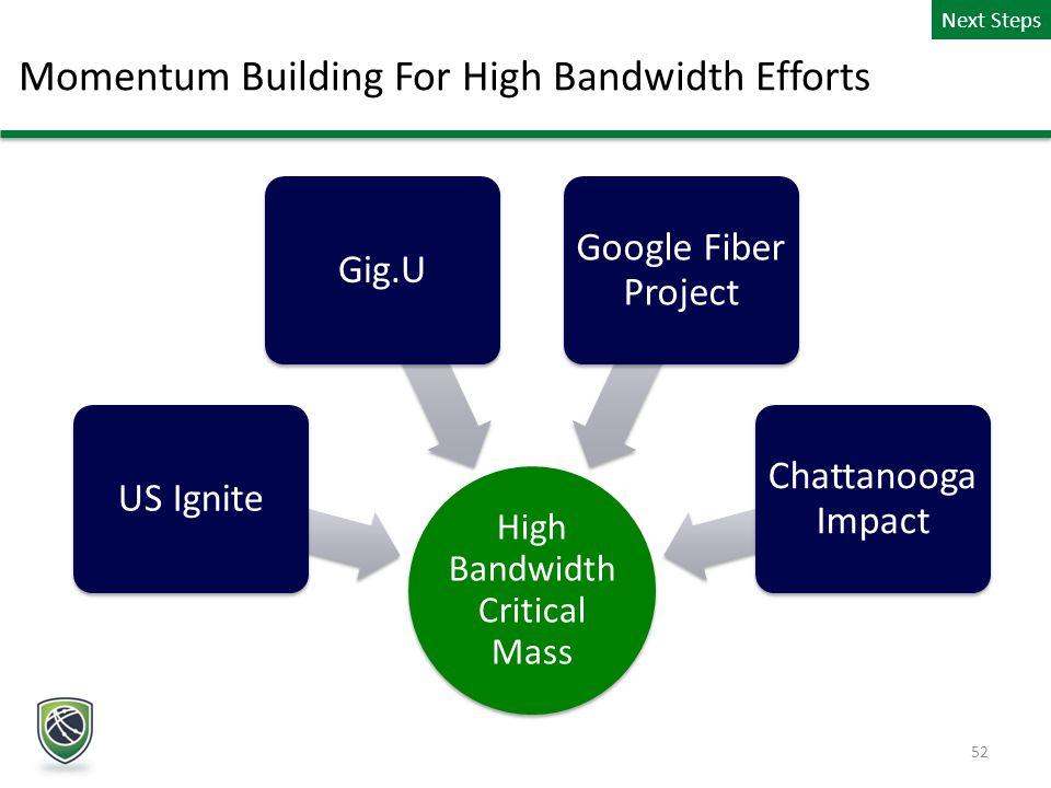 Momentum Building For High Bandwidth Efforts Next Steps 52 High Bandwidth Critical Mass US IgniteGig.U Google Fiber Project Chattanooga Impact