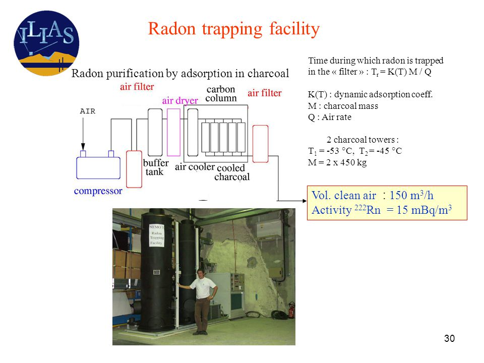 30 Radon trapping facility Time during which radon is trapped in the « filter » : T r = K(T) M / Q K(T) : dynamic adsorption coeff.