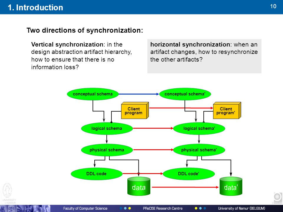 10 1. Introduction Two directions of synchronization: conceptual schema logical schema physical schema DDL code Client program conceptual schema' Clie