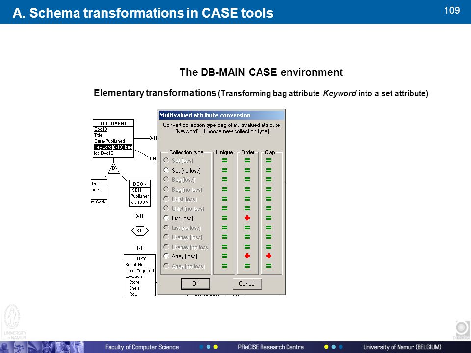 109 The DB-MAIN CASE environment Elementary transformations (Transforming bag attribute Keyword into a set attribute) A.