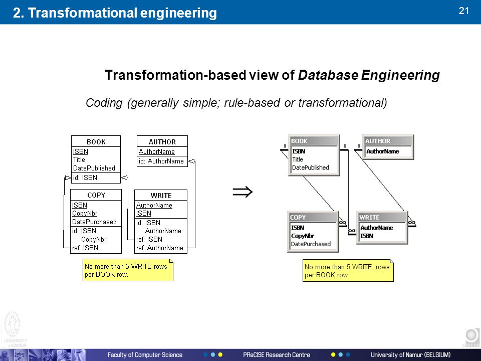 21 Transformation-based view of Database Engineering Coding (generally simple; rule-based or transformational)  No more than 5 WRITE rows per BOOK row.