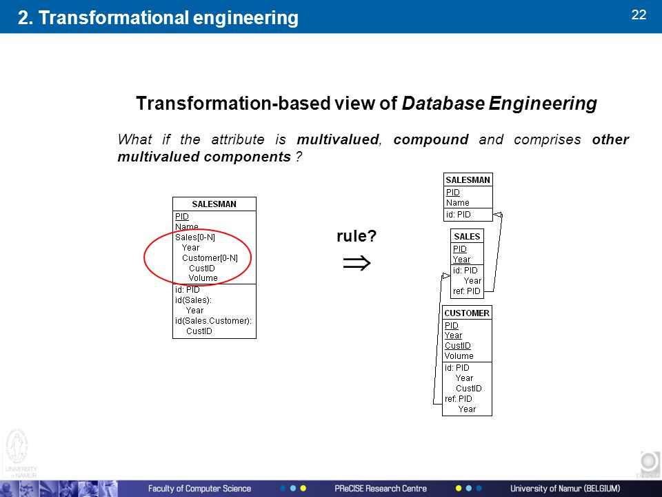 22 Transformation-based view of Database Engineering What if the attribute is multivalued, compound and comprises other multivalued components .