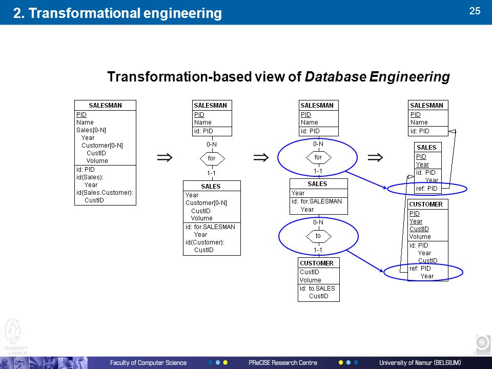 25 Transformation-based view of Database Engineering  2. Transformational engineering