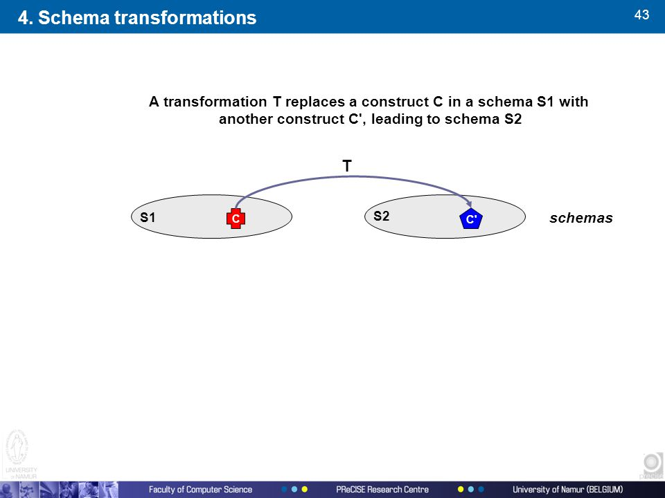 43 A transformation T replaces a construct C in a schema S1 with another construct C , leading to schema S2 T schemas S1 S2 C C 4.