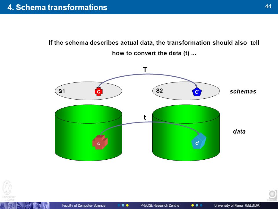 44 If the schema describes actual data, the transformation should also tell how to convert the data (t)...
