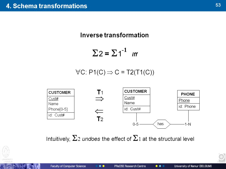 53 Inverse transformation  2 =  1  iff  C: P1(C)  C = T2(T1(C)) 1-N0-5 has PHONE Phone id:Phone CUSTOMER Cust# Name id:Cust#   T1T1 T2T2 Intuitively,  2 undoes the effect of  1 at the structural level 4.