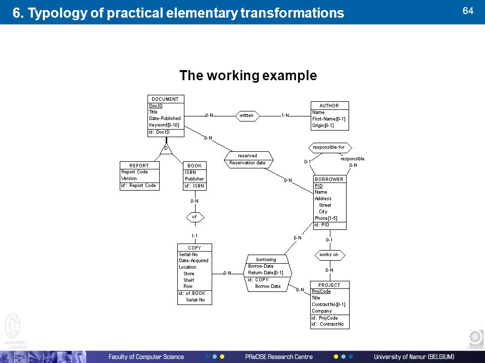 64 The working example 6. Typology of practical elementary transformations
