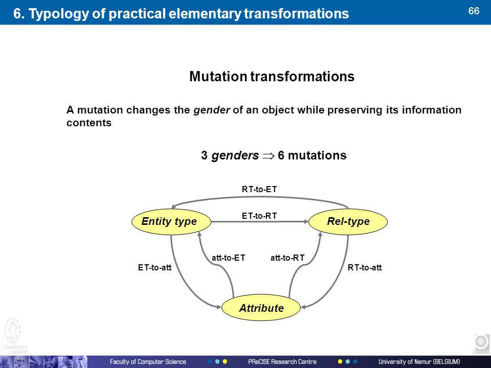 66 Mutation transformations A mutation changes the gender of an object while preserving its information contents 3 genders  6 mutations Entity type Attribute Rel-type ET-to-RT RT-to-ET att-to-ET ET-to-att att-to-RT RT-to-att 6.