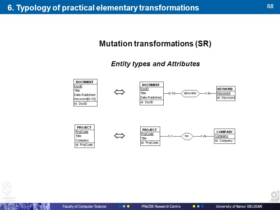 68 Mutation transformations (SR) Entity types and Attributes   6.