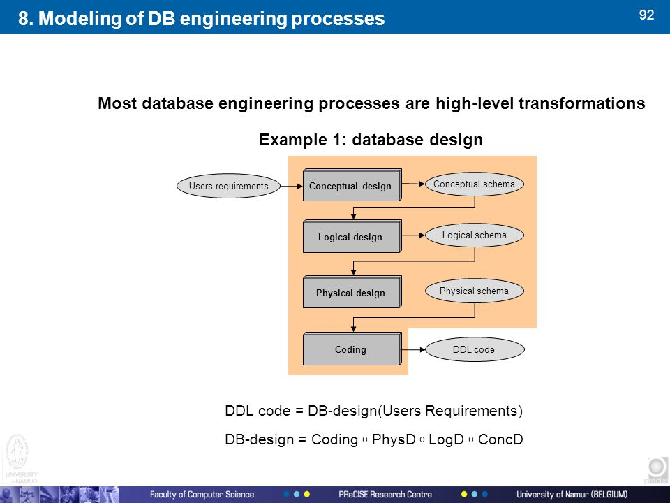 92 Most database engineering processes are high-level transformations Example 1: database design DDL code = DB-design(Users Requirements) DB-design = Coding o PhysD o LogD o ConcD Conceptual design Logical design Physical design Coding Logical schema Physical schema Users requirements Conceptual schema DDL code 8.