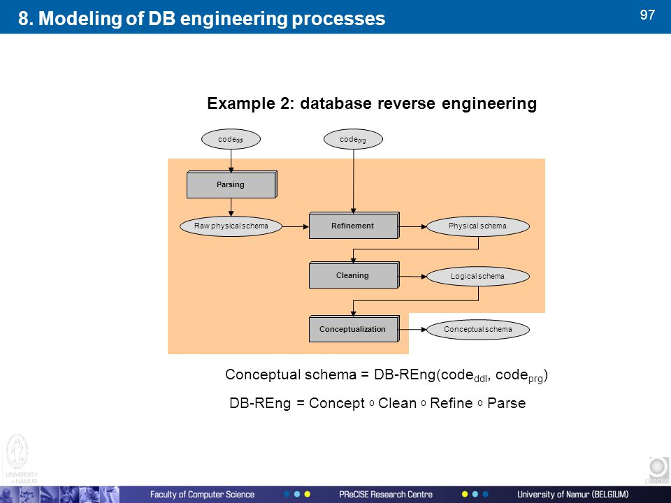 97 Example 2: database reverse engineering Conceptual schema = DB-REng(code ddl, code prg ) DB-REng = Concept o Clean o Refine o Parse Cleaning Parsing Refinement Logical schema Physical schema Conceptual schema code ddl code prg Conceptualization Raw physical schema 8.