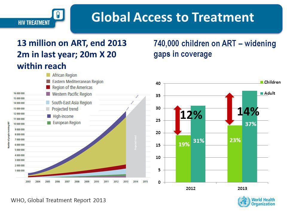 Global Access to Treatment WHO, Global Treatment Report 2013 740,000 children on ART – widening gaps in coverage 13 million on ART, end 2013 2m in last year; 20m X 20 within reach 12%
