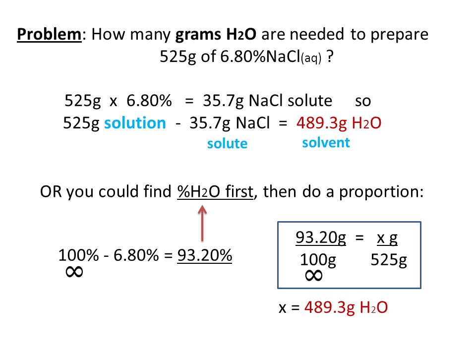 100% - 6.80% = 93.20% Problem: How many grams H 2 O are needed to prepare 525g of 6.80%NaCl (aq) ? 525g x 6.80% = 35.7g NaCl solute so 525g solution -