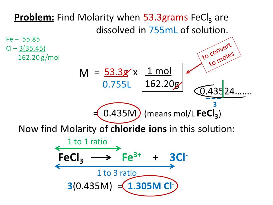 Problem: Find Molarity when 53.3grams FeCl 3 are dissolved in 755mL of solution. Now find Molarity of chloride ions in this solution: FeCl 3 Fe 3+ + 3