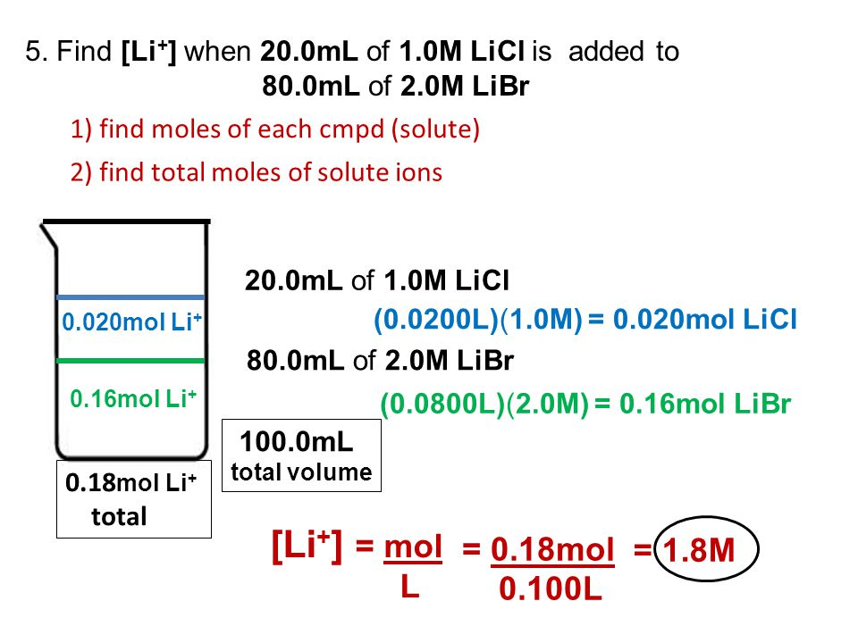 5. Find [Li + ] when 20.0mL of 1.0M LiCl is added to 80.0mL of 2.0M LiBr 1) find moles of each cmpd (solute) 2) find total moles of solute ions 20.0mL