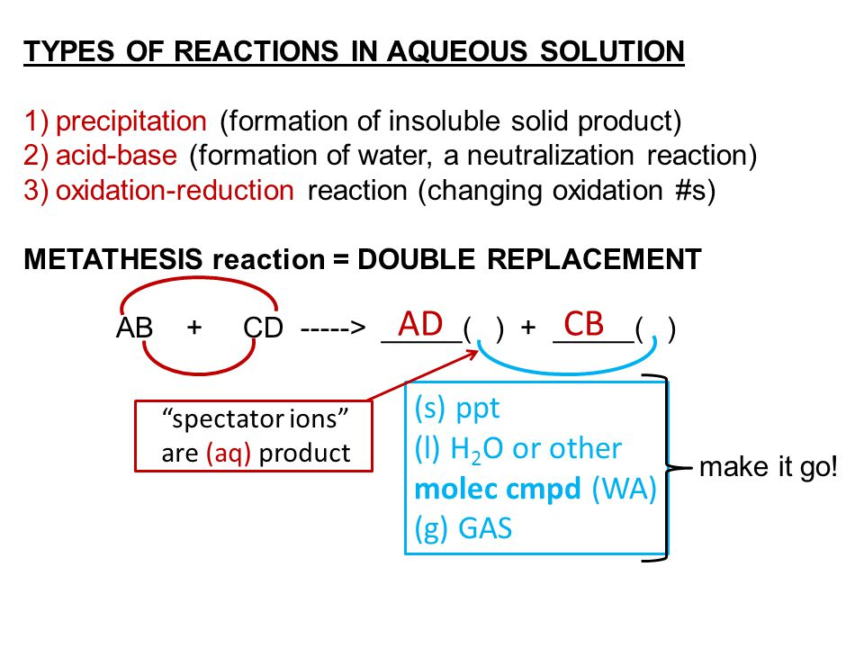 TYPES OF REACTIONS IN AQUEOUS SOLUTION 1)precipitation (formation of insoluble solid product) 2)acid-base (formation of water, a neutralization reacti