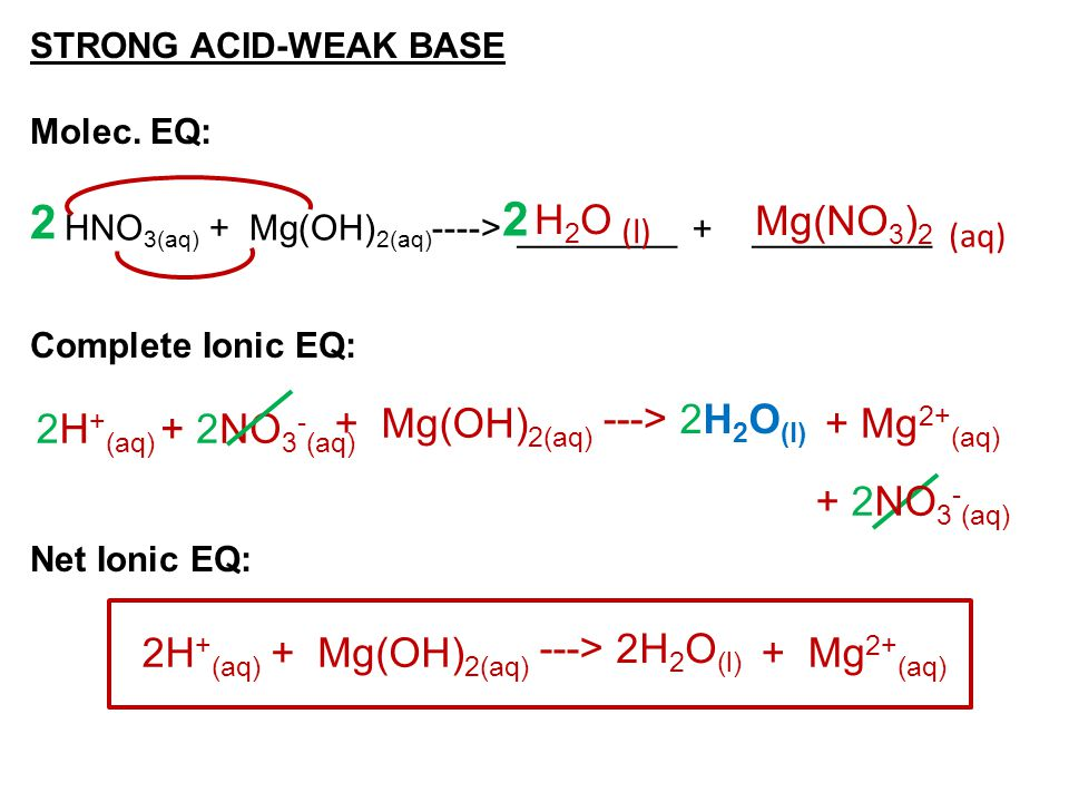 STRONG ACID-WEAK BASE Molec. EQ: Complete Ionic EQ: Net Ionic EQ: ________ + _________ HNO 3(aq) + Mg(OH) 2(aq) ----> (aq) (l) H2OH2OMg(NO 3 ) 2 2 2 2