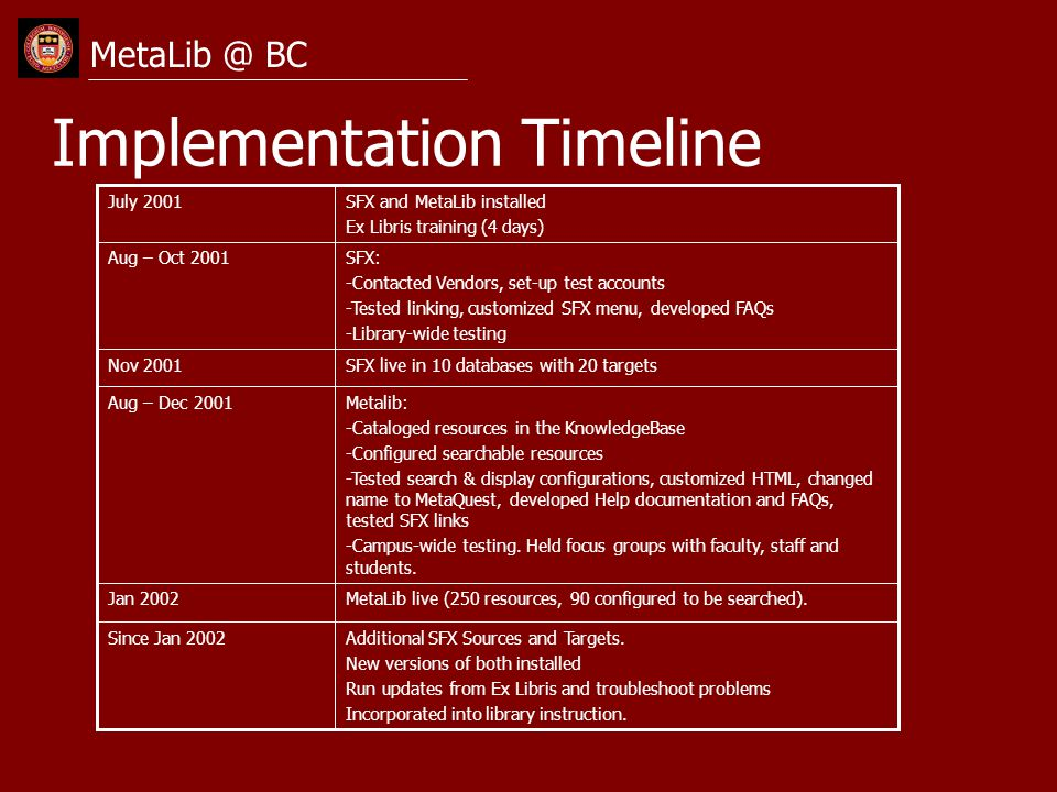 Implementation Timeline MetaLib @ BC Additional SFX Sources and Targets. New versions of both installed Run updates from Ex Libris and troubleshoot pr