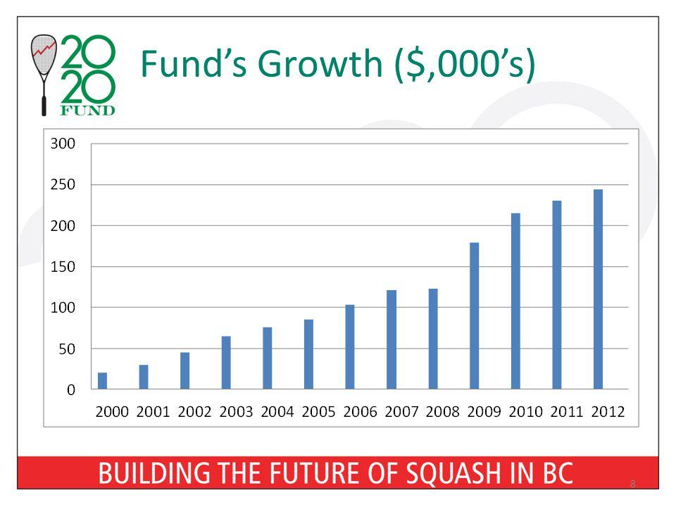 Fund's Growth ($,000's) 8