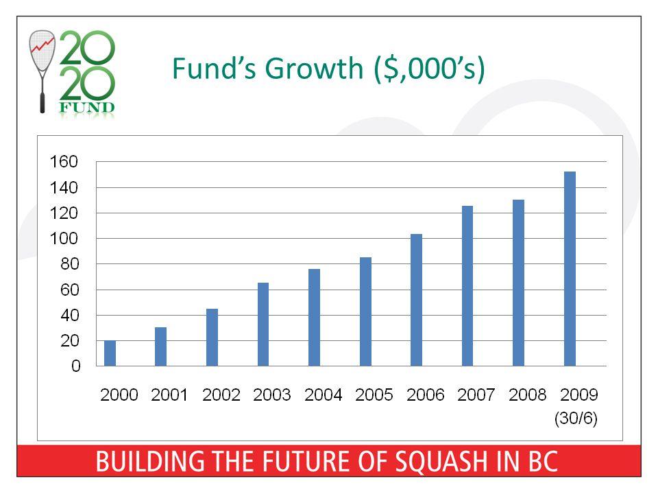 Fund's Growth ($,000's)