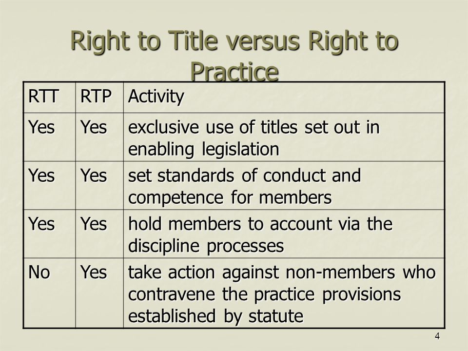4 Right to Title versus Right to Practice RTTRTPActivity YesYes exclusive use of titles set out in enabling legislation YesYes set standards of conduct and competence for members YesYes hold members to account via the discipline processes NoYes take action against non-members who contravene the practice provisions established by statute