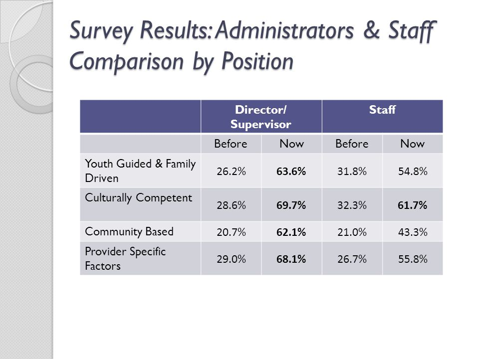 Survey Results: Administrators & Staff Comparison by Position Director/ Supervisor Staff BeforeNowBeforeNow Youth Guided & Family Driven 26.2%63.6%31.8%54.8% Culturally Competent 28.6%69.7%32.3%61.7% Community Based 20.7%62.1%21.0%43.3% Provider Specific Factors 29.0%68.1%26.7%55.8%