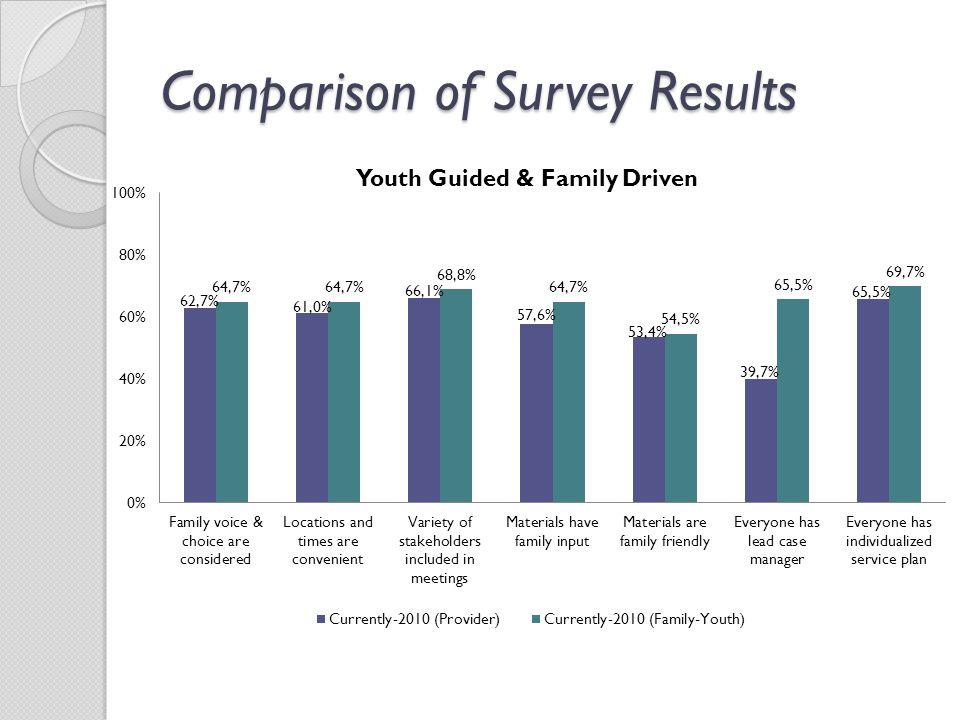 Comparison of Survey Results
