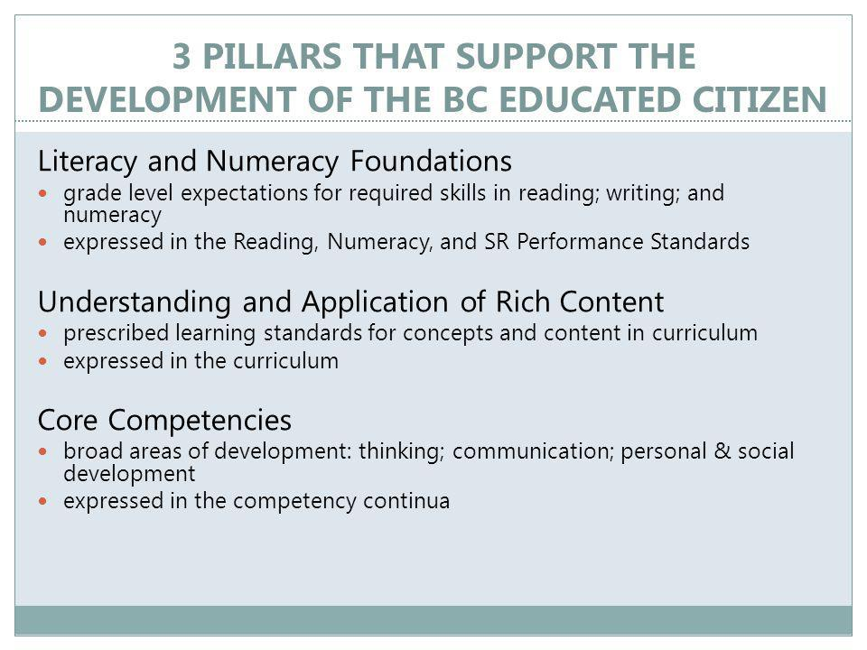 3 PILLARS THAT SUPPORT THE DEVELOPMENT OF THE BC EDUCATED CITIZEN Literacy and Numeracy Foundations grade level expectations for required skills in reading; writing; and numeracy expressed in the Reading, Numeracy, and SR Performance Standards Understanding and Application of Rich Content prescribed learning standards for concepts and content in curriculum expressed in the curriculum Core Competencies broad areas of development: thinking; communication; personal & social development expressed in the competency continua