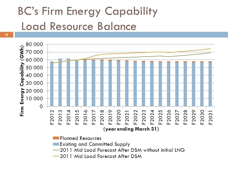 BC's Firm Energy Capability Load Resource Balance 4